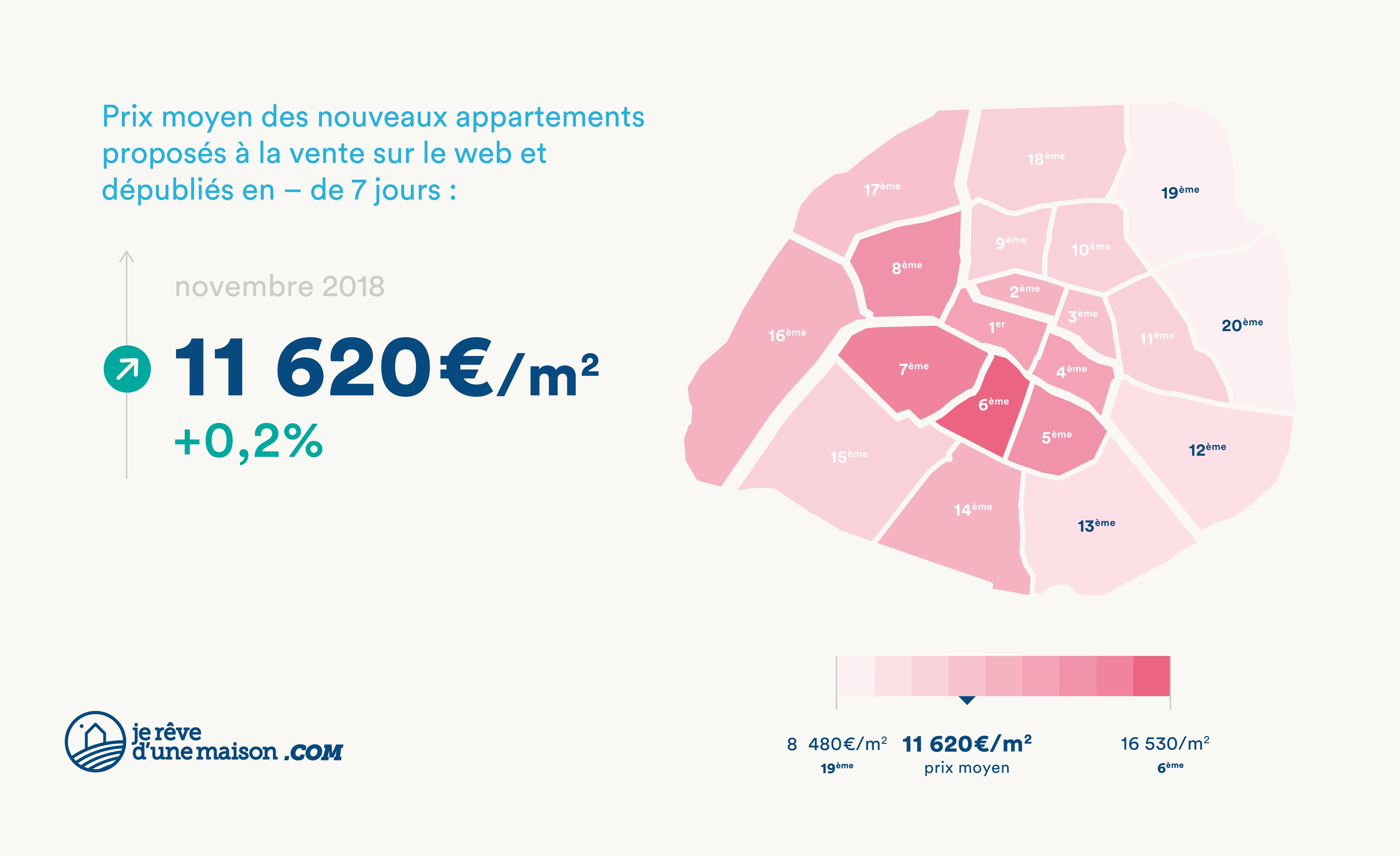 Prix moyen de nouveaux appartements proposés à la vente sur le web et dépubliés en moins de 7 jours