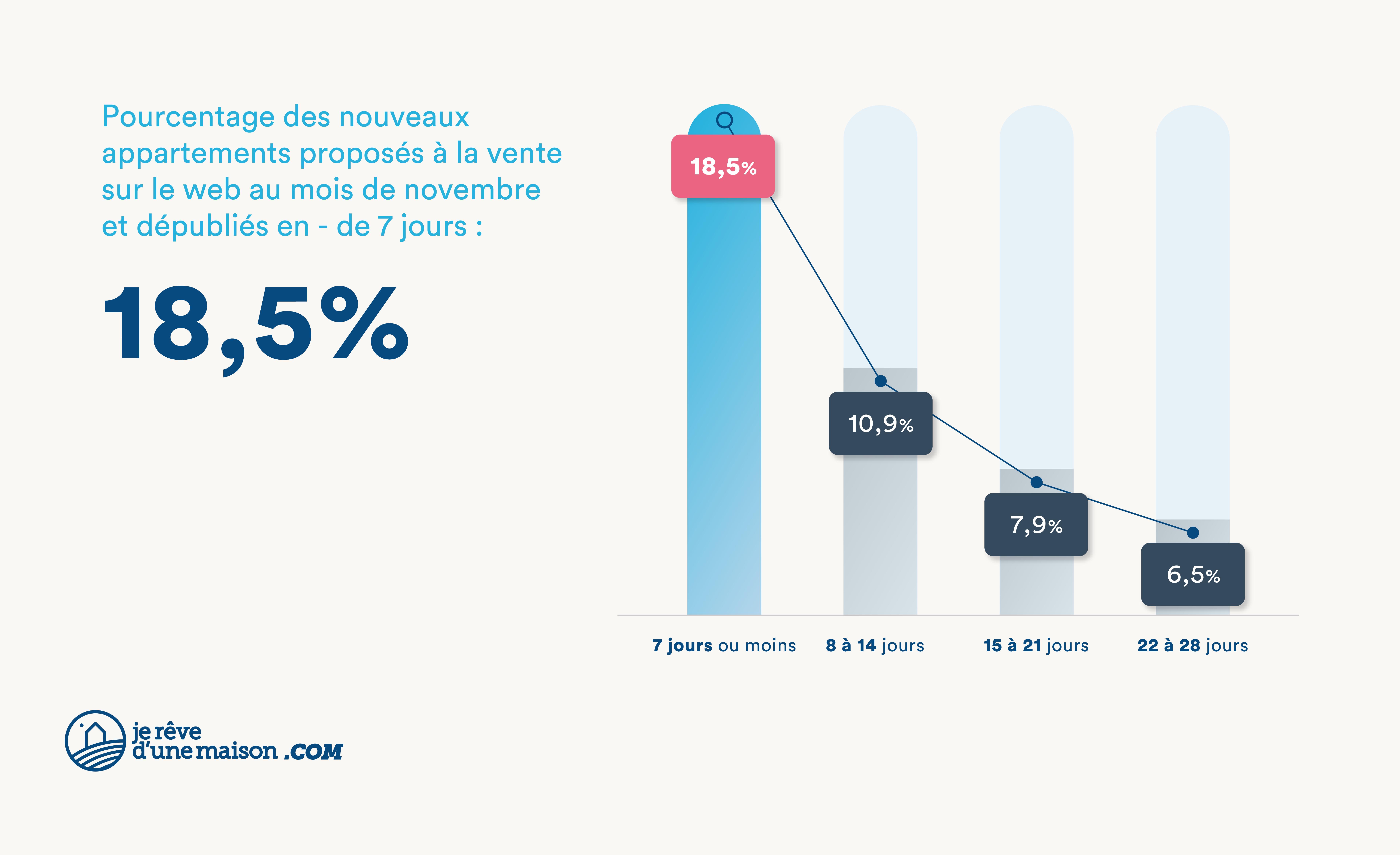 Pourcentage des nouveaux appartements proposés à la vente sur le web au mois de novembre et dépubliés en moins de 7 jours