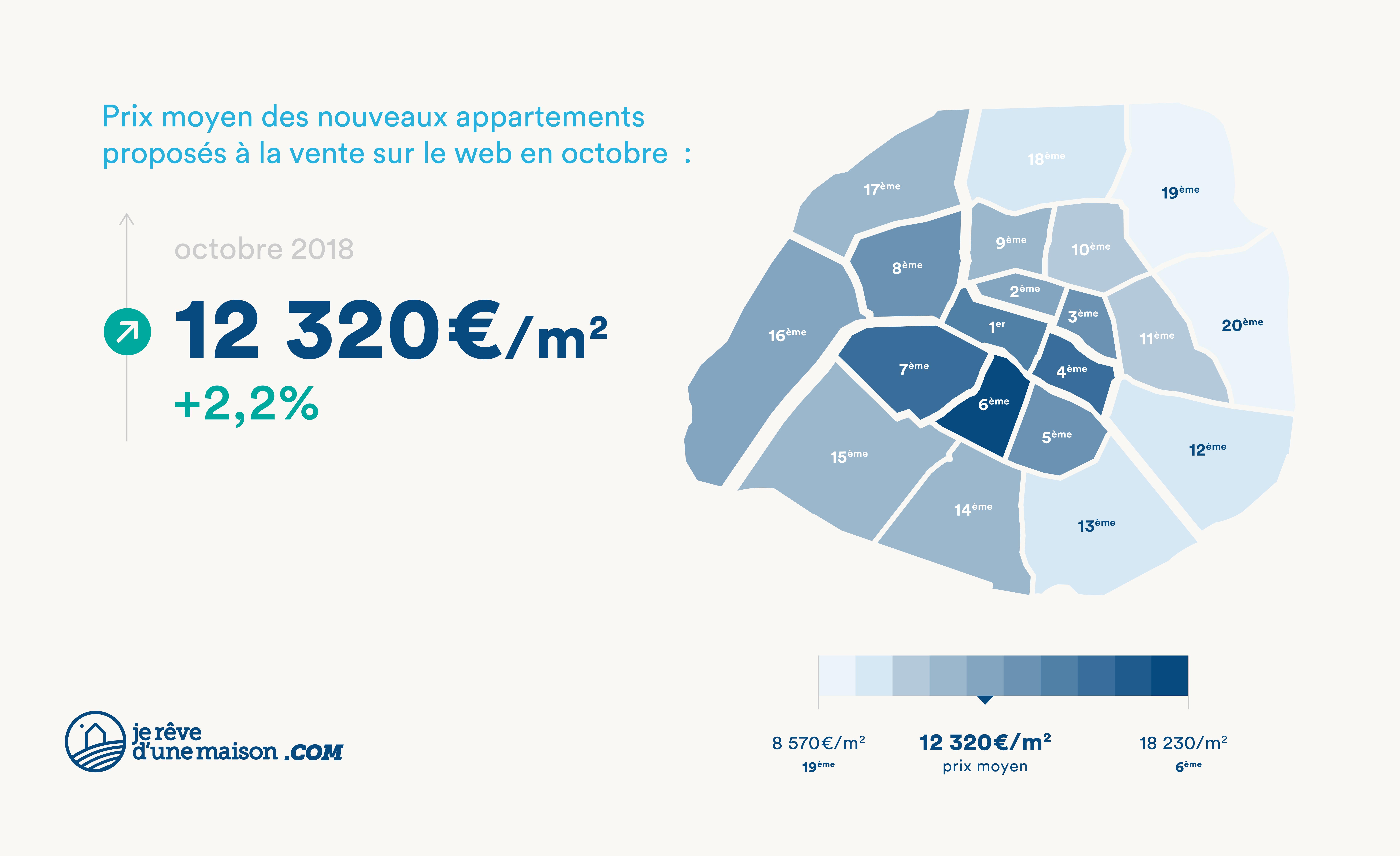 baromètre novembre - nouveaux appartements