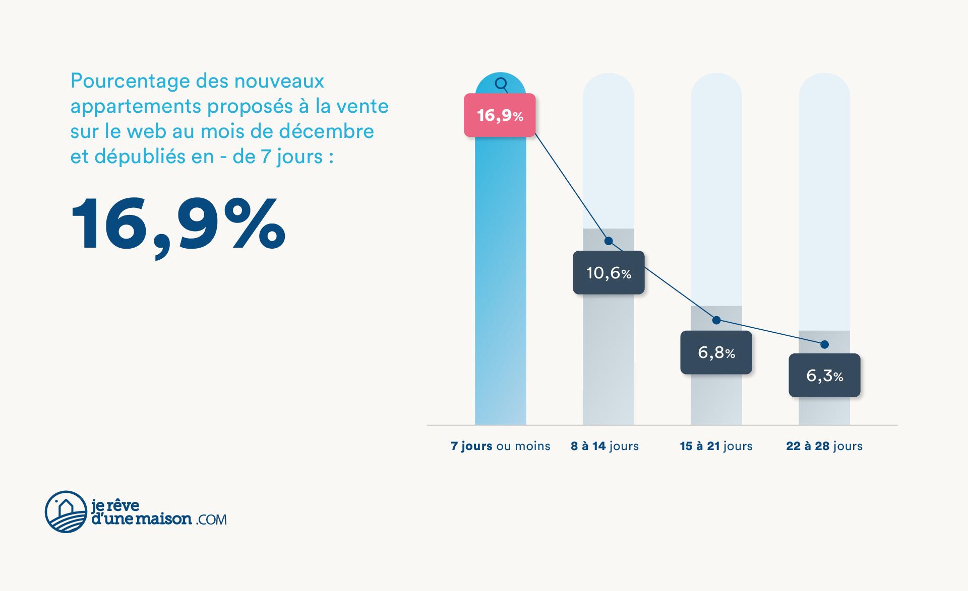 Pourcentage des nouveaux appartements proposés à la vente sur le web au mois de décembre et dépubliés en moins de 7 jours