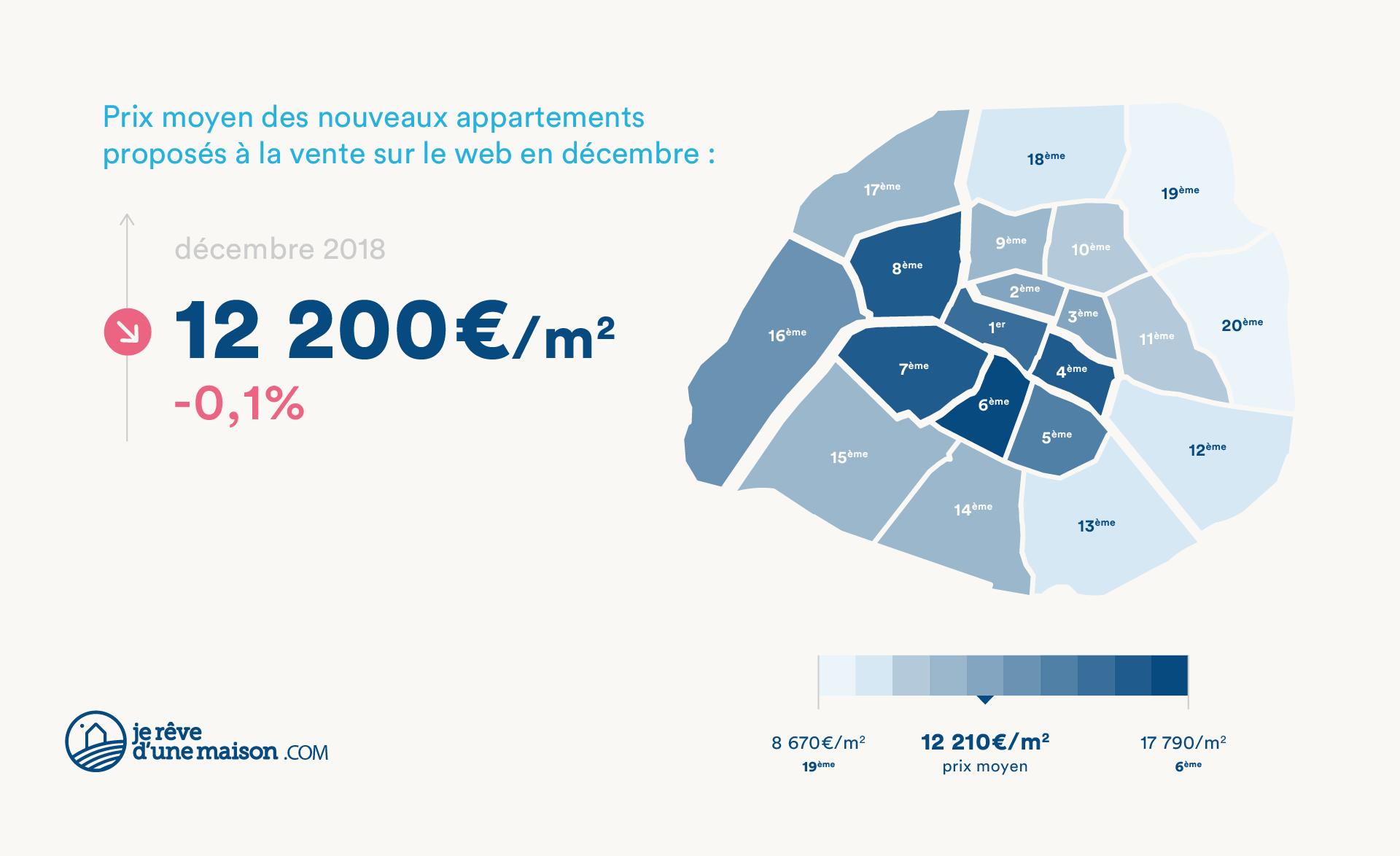 Prix moyen des nouveaux appartements proposés à la vente sur le web en décembre