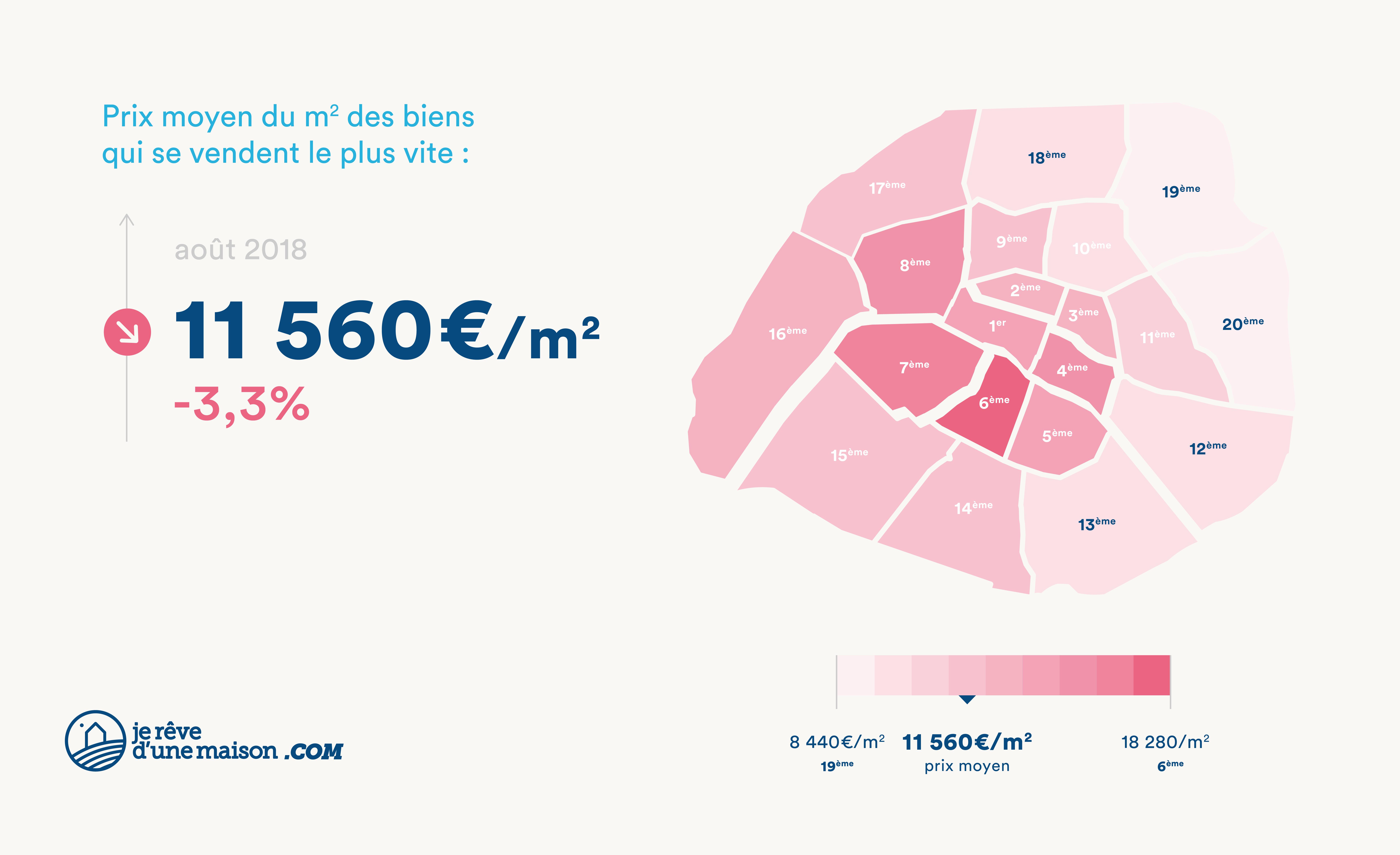 [AOÛT 2018] LE BAROMÈTRE PARISIEN IMMOSCAN™PAR JEREVEDUNEMAISON.COM