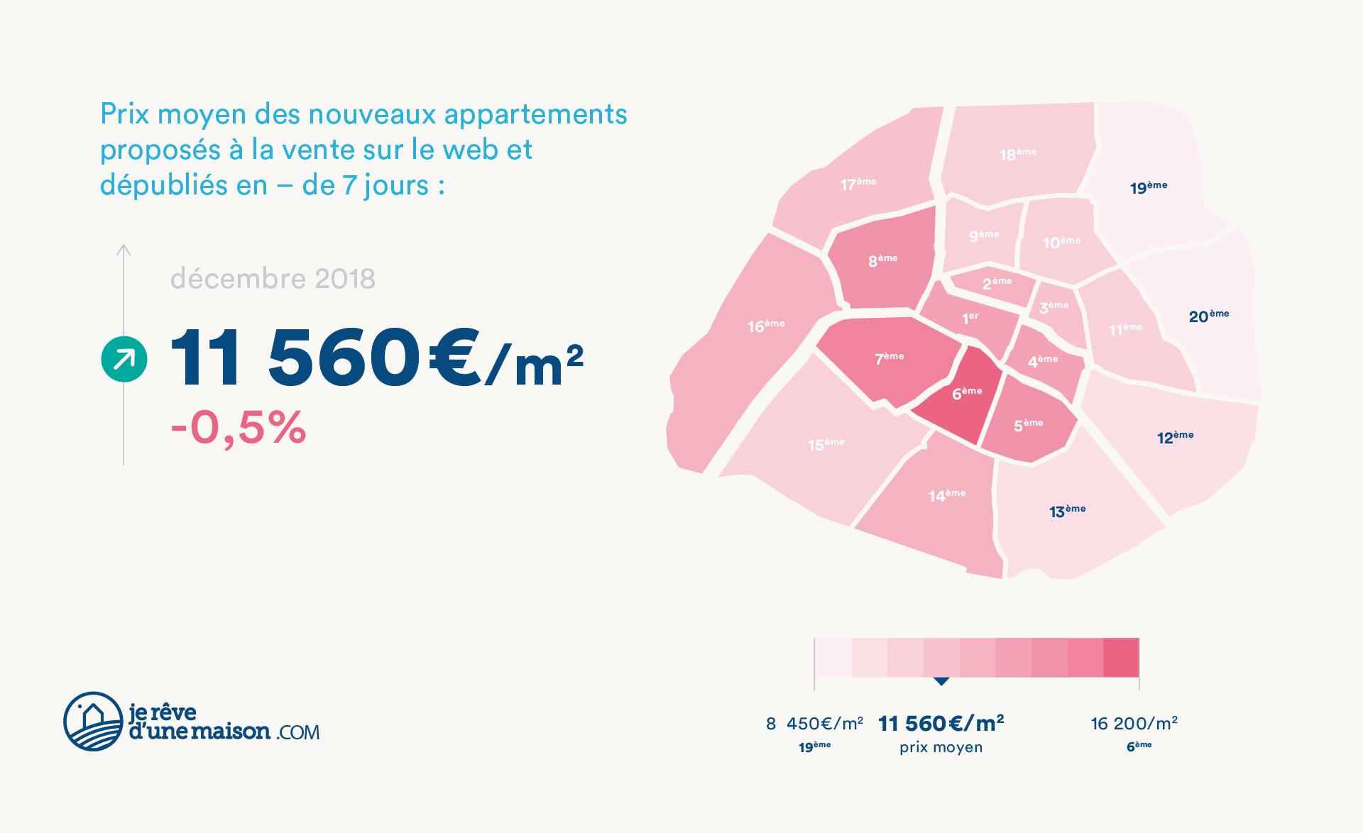 [JANVIER 2019] BAROMÈTRE IMMOSCAN™ - PRIX DE L'IMMOBILIER À PARIS CÔTÉ ACHETEUR
